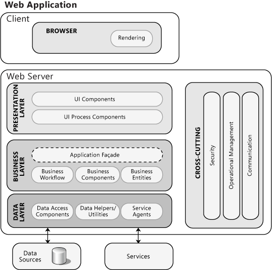 Illustration Of a Typical Web Application Architecture