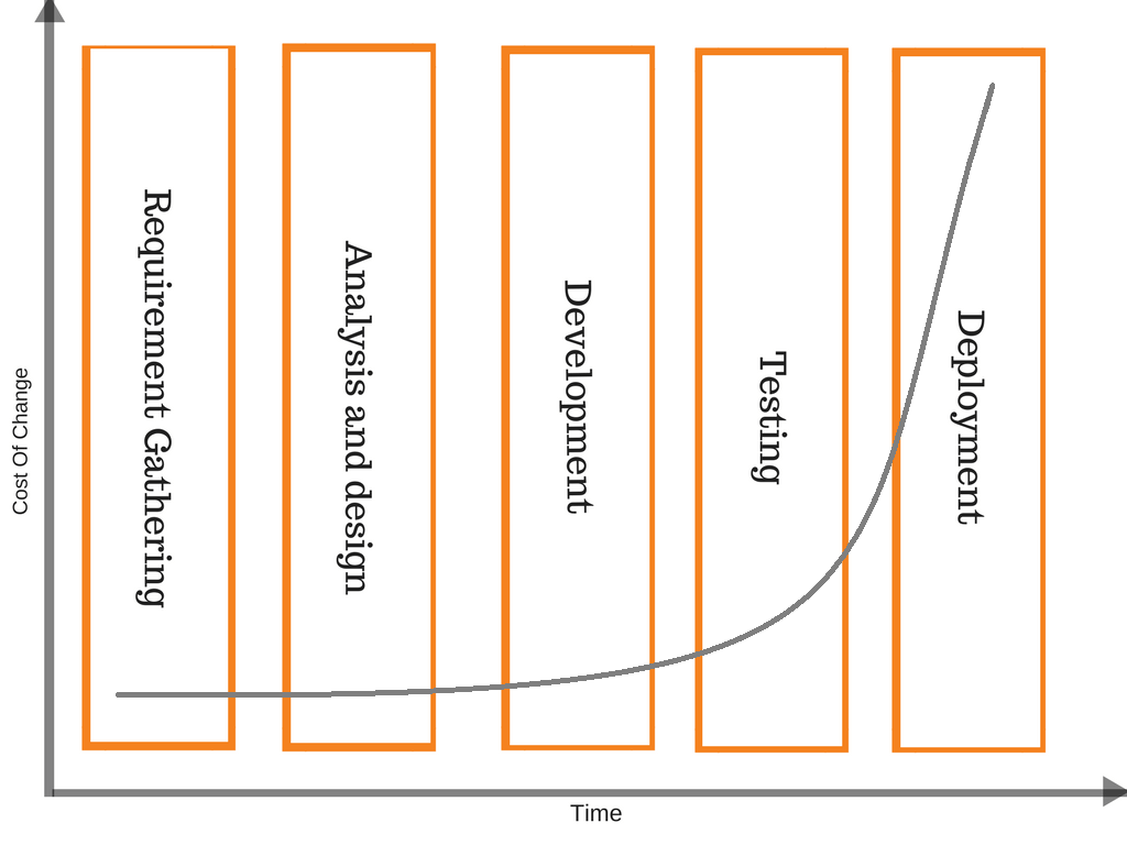 Barry Boehm's Cost Of Change Graph