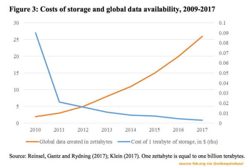 Cost of Storage and Global Data Availability