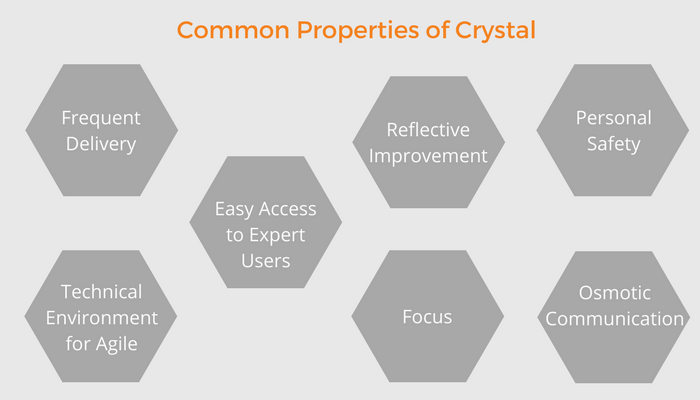 Factors Common To All Methodologies of Crystal Family