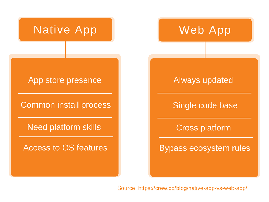 Table Depicting The Differences Between Native App and Web App