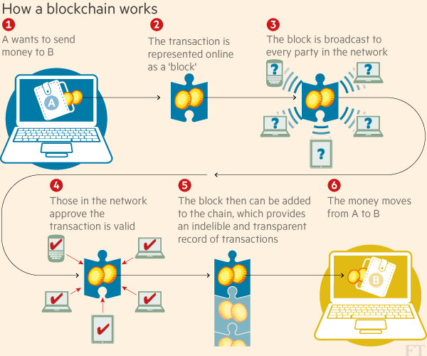 Step Wise Representation of How Blockchain Works