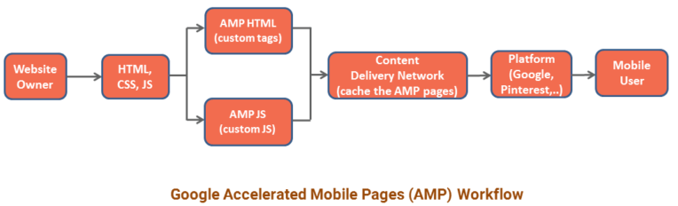 How the Google AMP Workflow Hierarchy Looks Like