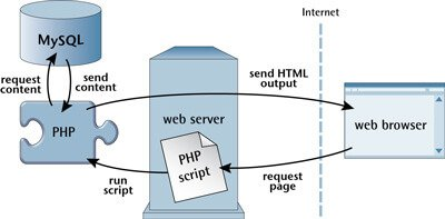 Diagram Depicting How PHP Scripting Language Interacts in a Web App