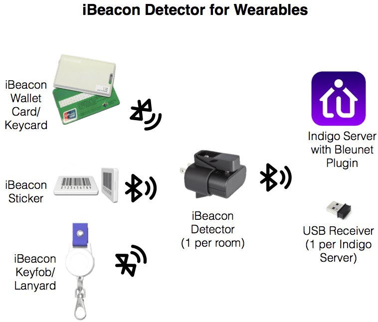 iBeacon Detector for Wearable