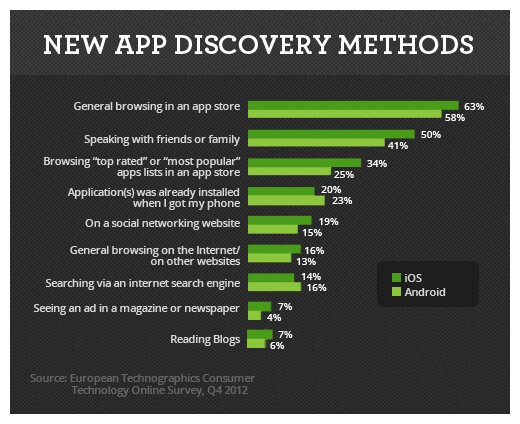 List of Methods That Facilitate App Discoverability