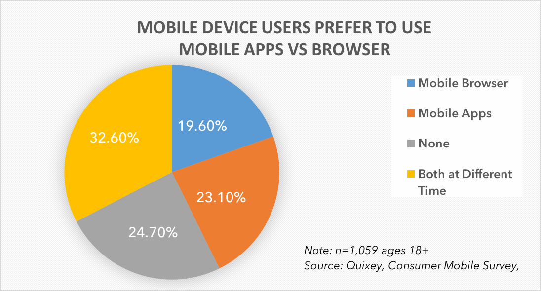 Mobile Device User Preference Based on Whether They Use Mobile Apps or Web Apps