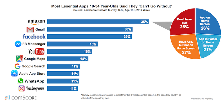Graphical Representation of Most Popular On Demand Apps