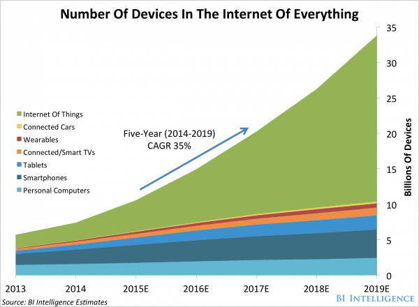 BI Estimates on Number of Devices in IoT