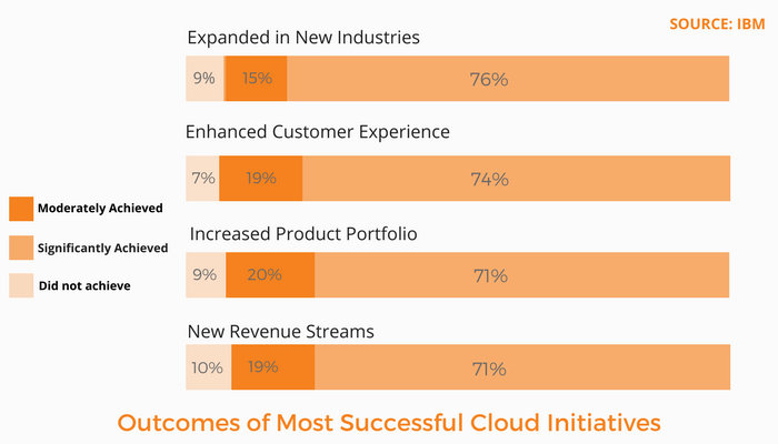 Outcomes of Most Successful Cloud Initiatives-IBM