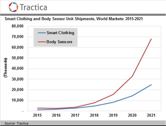 A Graph Representing Global Wearable Market Reach