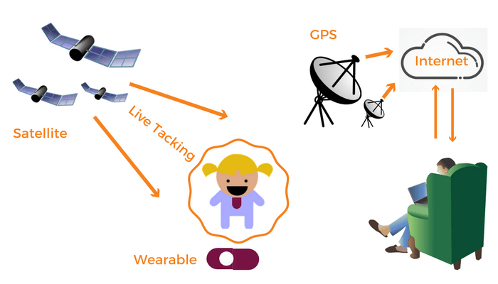 Diagram Showing Real-Time Tracking of Wearable At A Location
