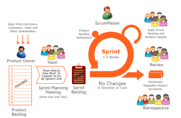 The Flow in Scrum Methodology