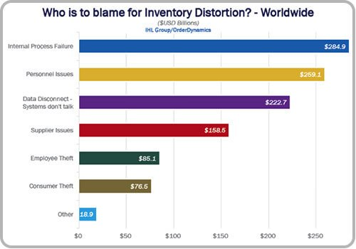 List of Factors Causing Inventory Management Distortion Worldwide