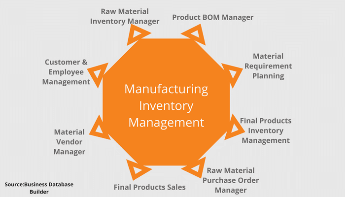 List of Manufacturing Inventory Management Needs