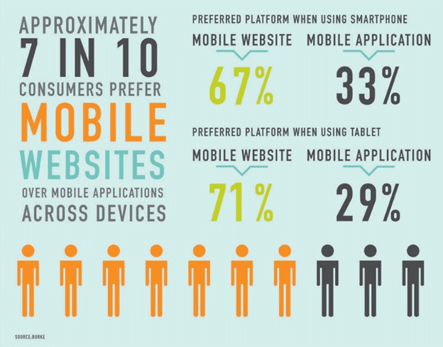 Preferred Platform When Using Smartphones