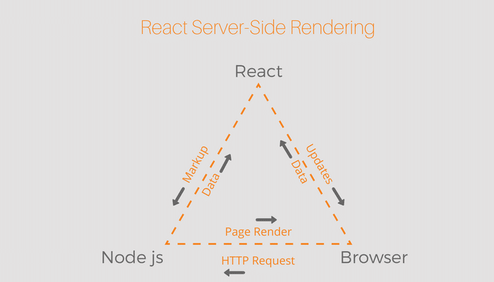 Line Diagram of React Server Side Rendering