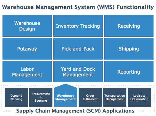 Functionalities of Warehouse Management System