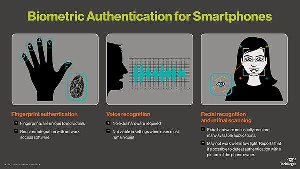 Bio metric Authentication