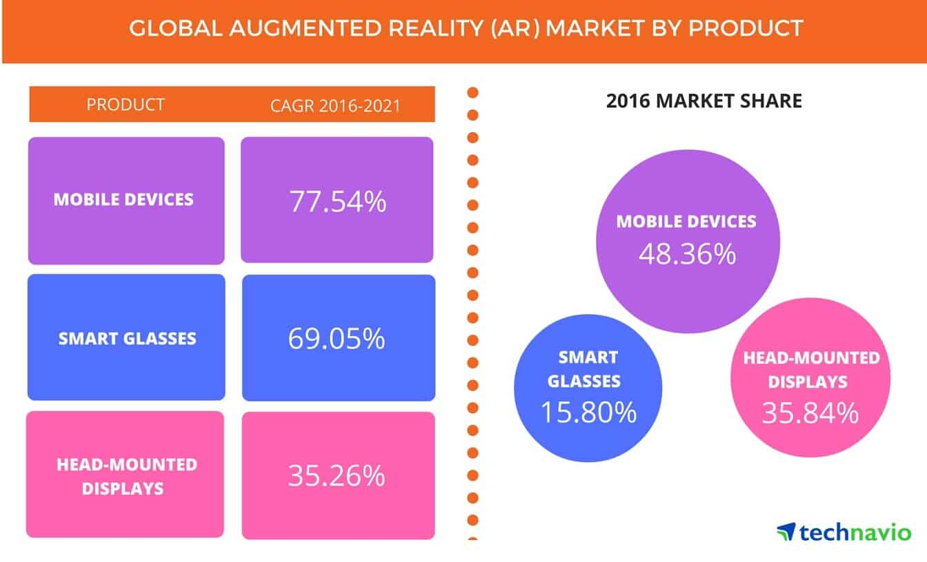 Global AR Market Stats by Product