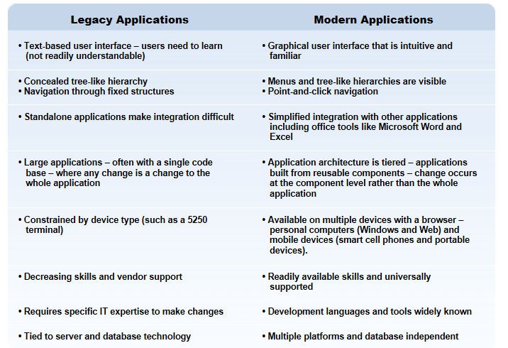 Differences Between Legacy Apps and Mordern Apps