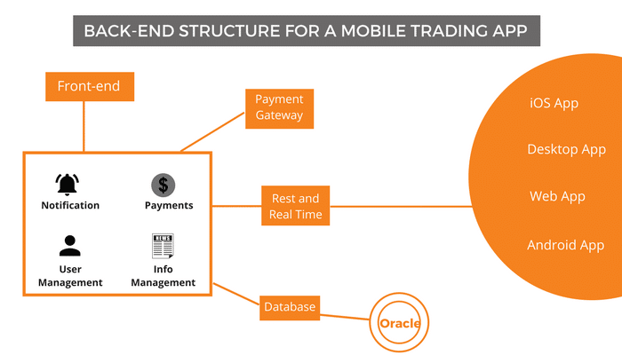 The Backend of a Mobile Trading App