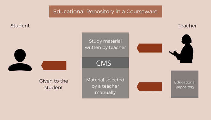 Educational Repository in a Courseware