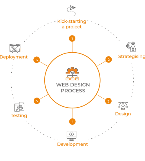 web design processes enterprise monkey