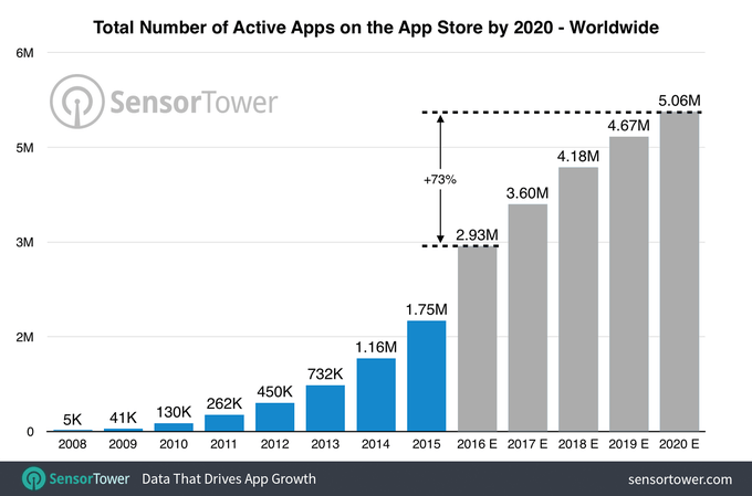 Number of Active Apps on the App Store