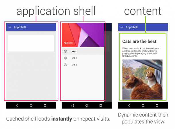 Application shell Google
