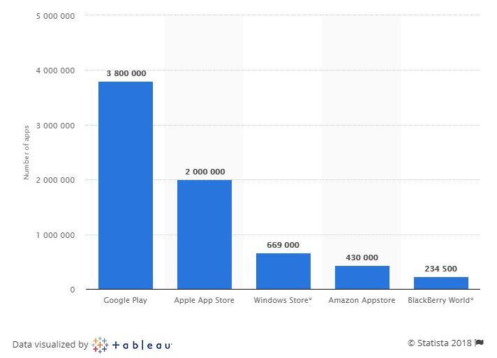 Number of apps available in leading app stores as of 1st quarter of 2018