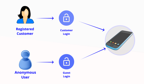 Customer and guest login