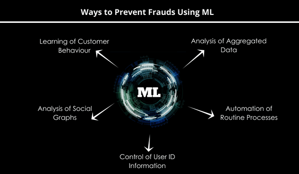 fraud-prevention-using-ml