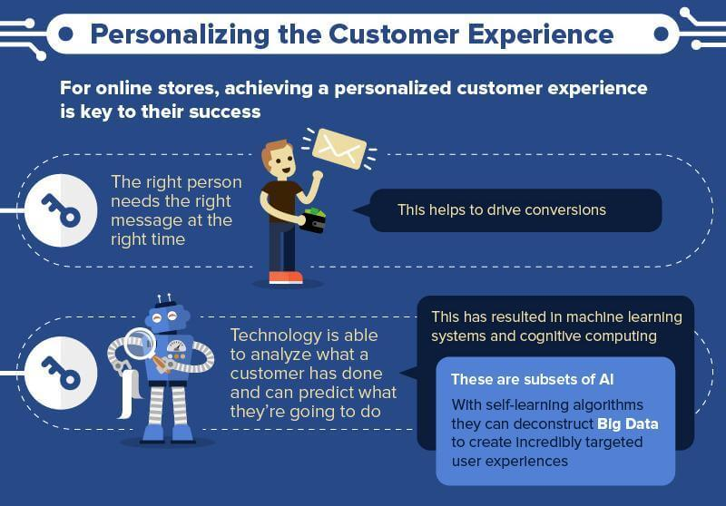 personalised-customer-experience