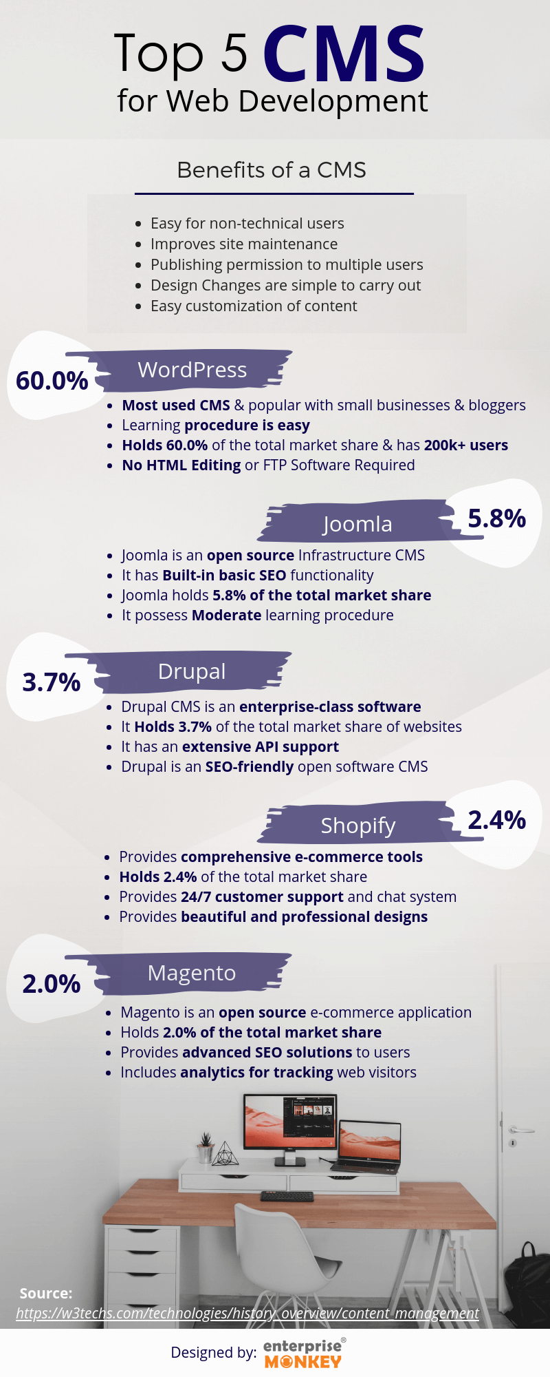 Top 5 CMS for web development infographic