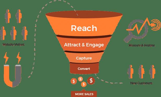 sales-funnel-website-development
