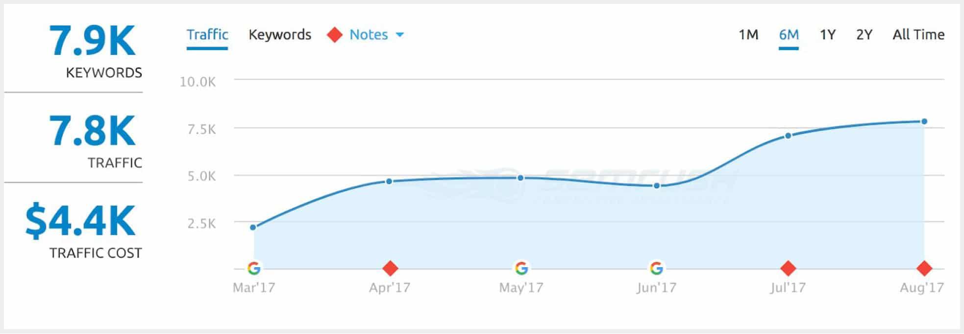 niche graph